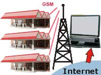 Fueling Station Real Time (GSM/GPRS) Monitoring